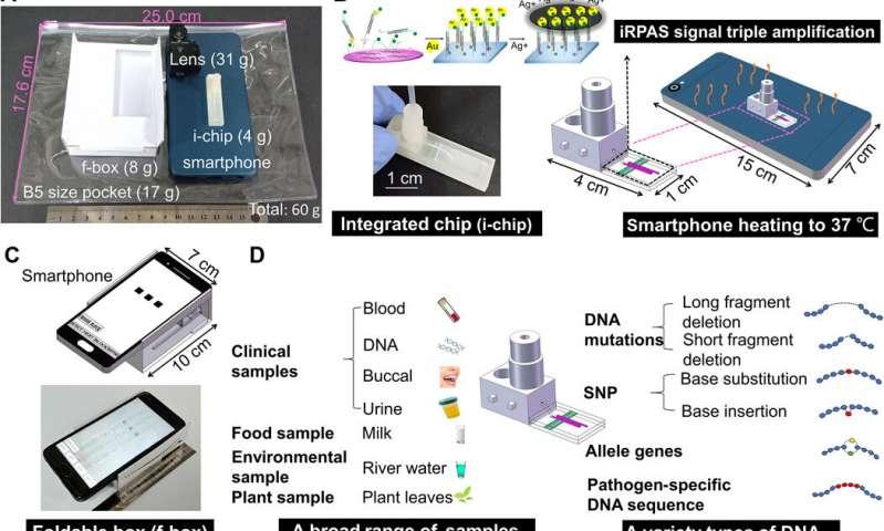 تست DNA مبتنی بر تلفن هوشمند